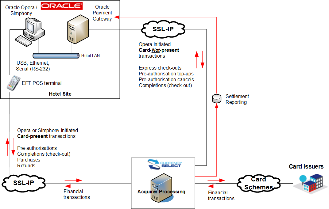 Integrated payment solution for Oracle Opera and Simphony